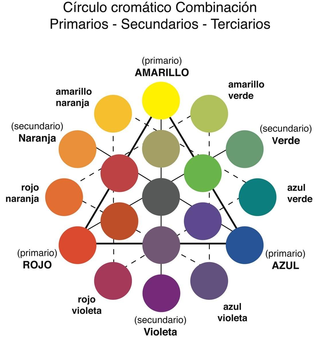 circulo-cromatico-1